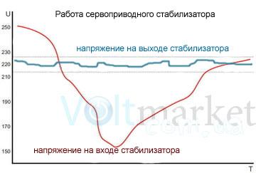 Сервоприводные стабилизаторы