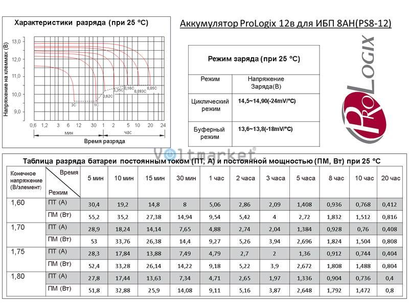 Аккумуляторные батареи Prologix GS8-12