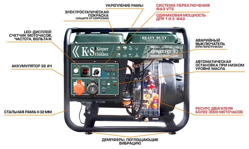 Дизельные генераторы Konner&Sohnen Heavy Duty