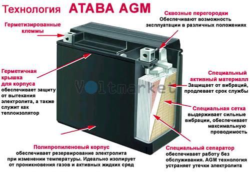 Аккумуляторные батареи ATABA NP 12-55 (12V55Ah)