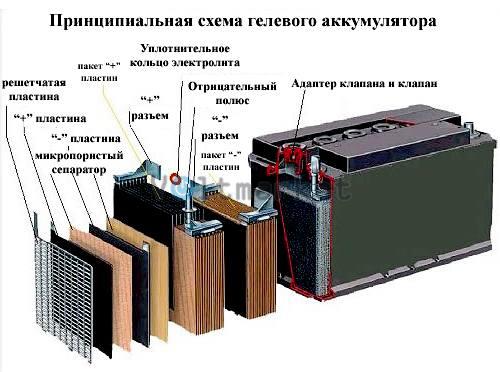 Аккумуляторные батареи ATABA NPG 12-100 (12V100Ah)