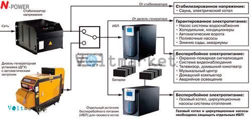 Источник бесперебойного питания N-Power MEV-2000 LT
