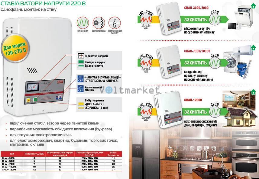 Стабилизатор напряжения однофазный ELIM СНАН-5000