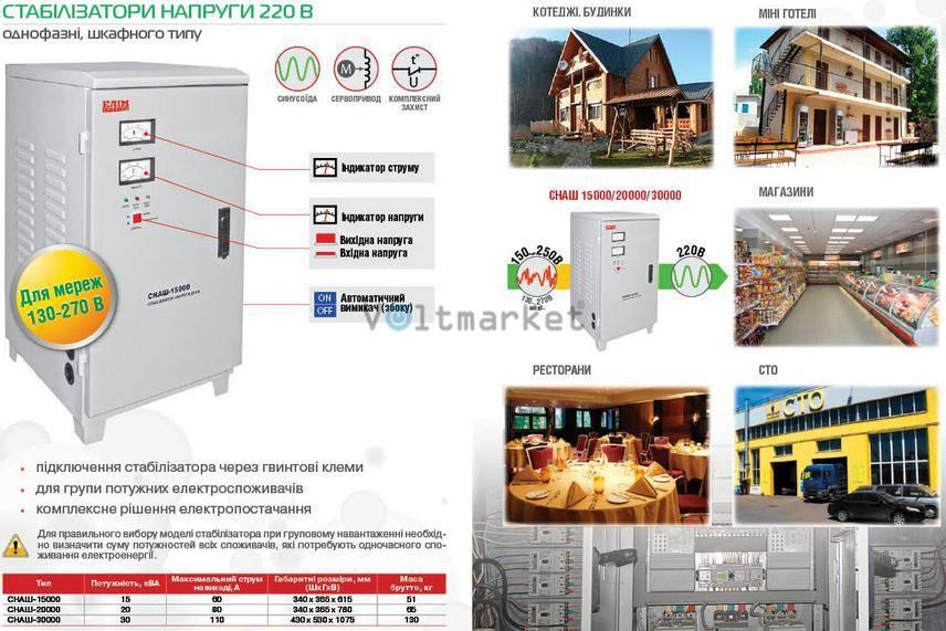 Стабилизатор напряжения однофазный ELIM СНАШ-20000