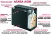 Аккумуляторные батареи ATABA NP 12-75 (12V75Ah)