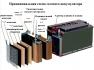 Аккумуляторные батареи ATABA NPG 12-200 (12V200Ah)