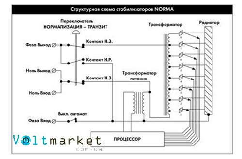 стабилизатор напряжения Укртехнология NORMA