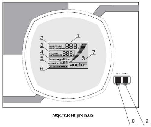 передняя панель стабилизатора напряжения SDF-II