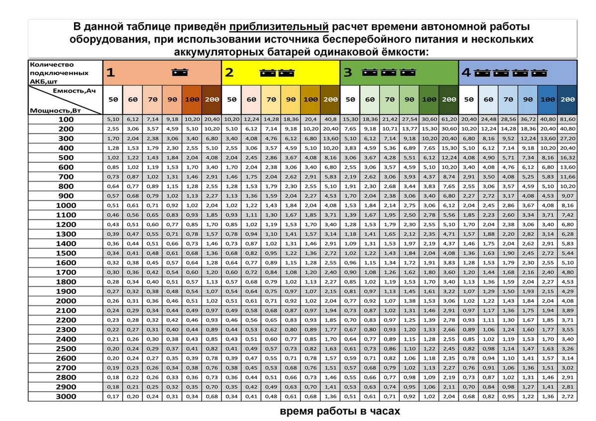 Расчет времени работы ИБП
