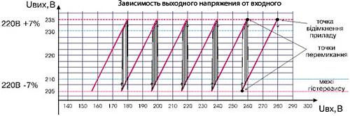стабилизатор напряжения LVT АСН