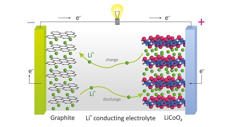 Как устроен литий-ионный аккумулятор?