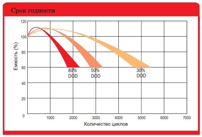 Характеристика карбоновых аккумуляторов
